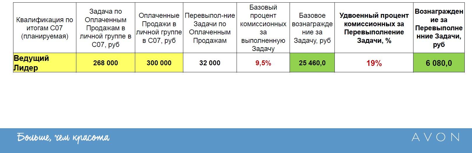 Калькулятор для расчета двойных комиссионных